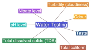 Turbidity Levels In Water Dissolved Water 107